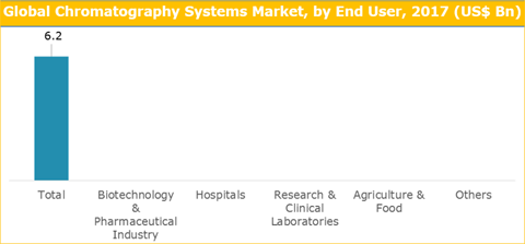 Chromatography Systems Market