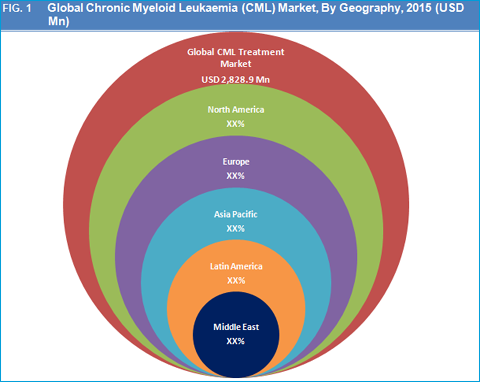 Chronic Myeloid Leukemia (CML) Treatment Market