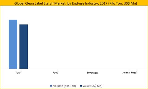 Clean Label Starch Market