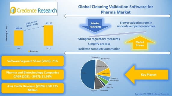 Cleaning Validation Software for Pharma Market