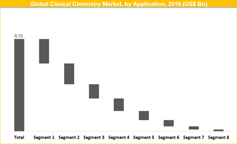 Clinical Chemistry Market