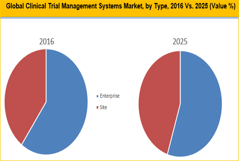 Clinical Trial Management System Market