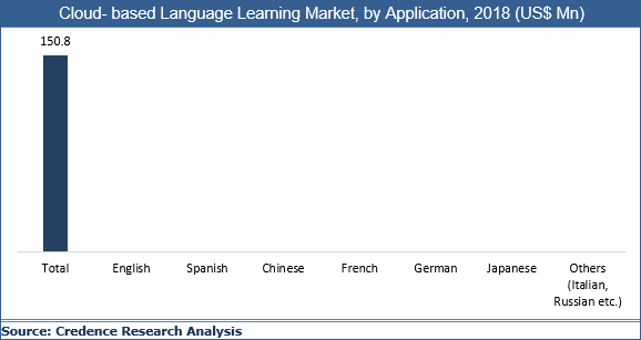 Cloud- based Language Learning Market