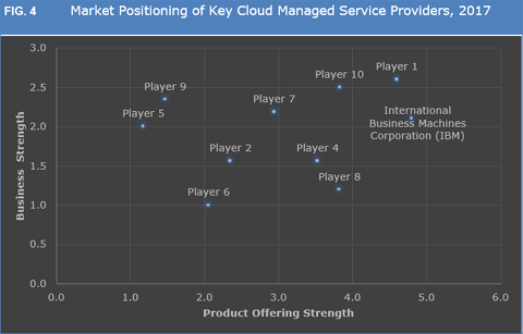 Cloud Managed Services Market