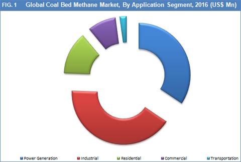 worldwide coal bed methane industry 2014 Under the purview of energy, coal bed methane primarily refers to the natural gas or methane recovery from un-mined coal seams and adjacent global coal bed methane market share, global trends, analysis, research, report, opportunities, segmentation and forecast, 2014 future market.