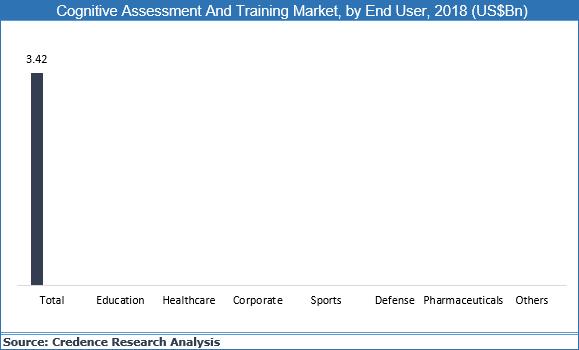 Cognitive Assessment & Training Market