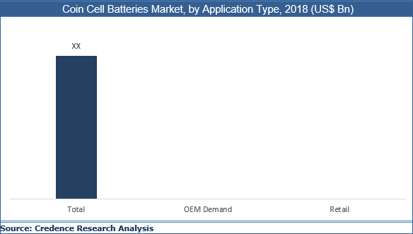 Coin Cell Batteries Market