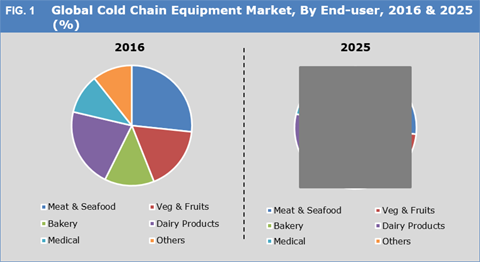 Cold Chain Equipment Market