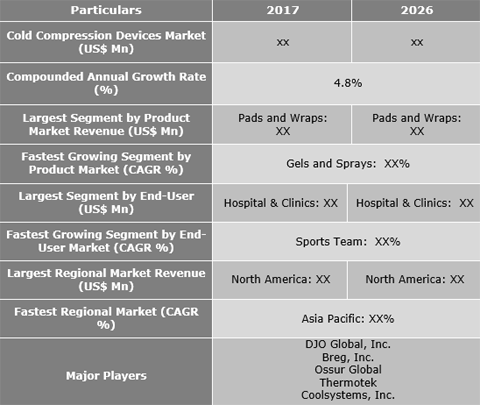 Cold Compression Devices Market