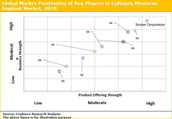 Collagen Meniscus Implant Market
