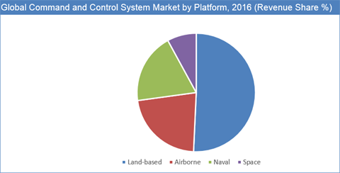 Command And Control Market