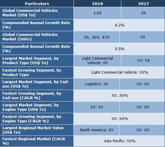 Commercial Vehicles Market