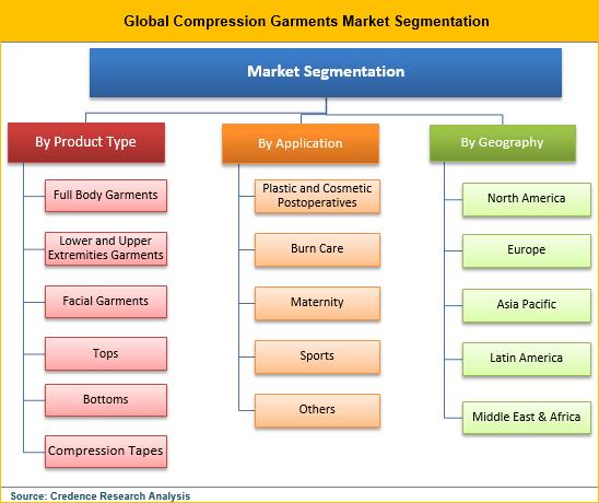 Compression Garments Market