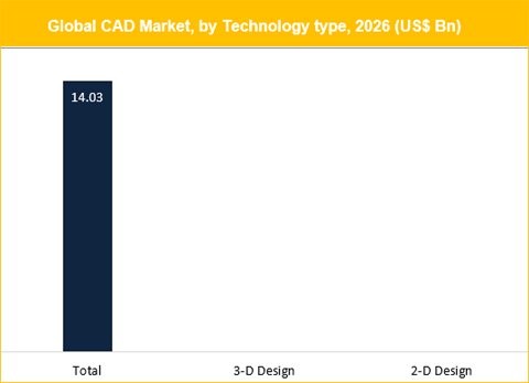 Computer Aided Design (CAD) Market