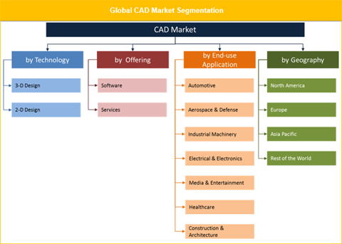 The global CAD market is set to grow with a CAGR of 6.8% throughout the forecast period to reach US$ 14.03 Bn by 2026.