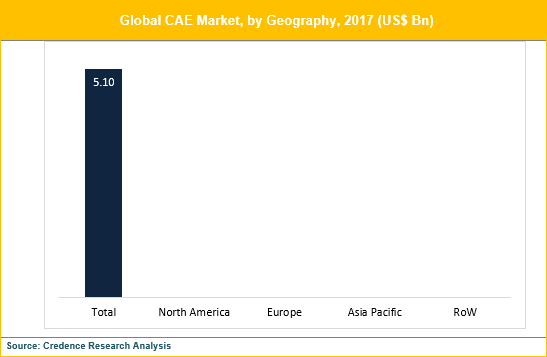 Computer Aided Engineering (CAE) Market
