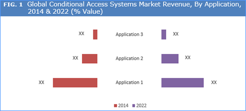 Conditional Access Systems Market