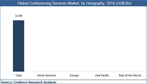 Conferencing Services Market