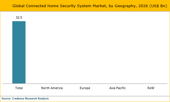 Connected Home Security Systems Market