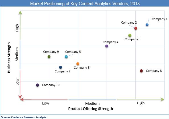 Content Analytics Market