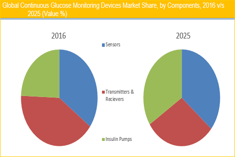 Continuous Glucose Monitoring Devices Market And Forecast