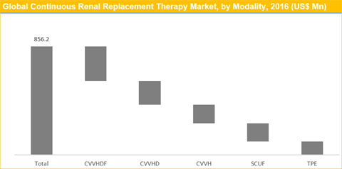 Continuous Renal Replacement Therapy Market