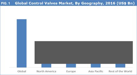 Control Valves Market