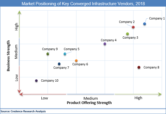 Converged Infrastructure Market