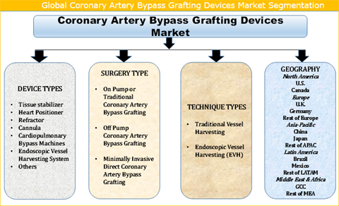 Coronary Artery Bypass Grafting Devices (CABG) Market