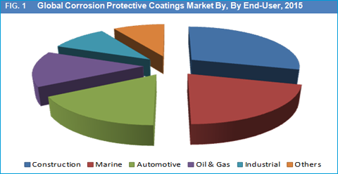 Corrosion Protective Coatings (CPC) Market