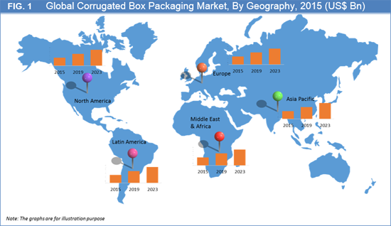 Corrugated Box Packaging Market