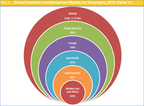 cosmetic contact lenses research paper Contact lenses: 2014 research report today, contact lenses are promising to become far more than simply devices for refractive correction today, contact lenses are promising to become far more than simply devices for refractive correction.