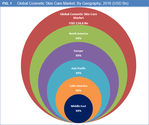 Cosmetic Skin Care Products Market