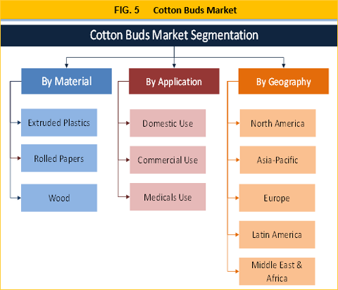 Cotton Buds Market