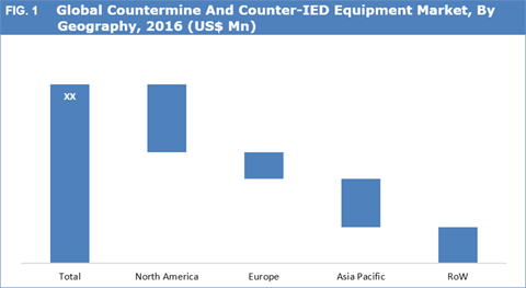 Countermine And Counter-IED Equipment Market