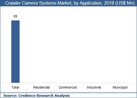 Crawler Camera Systems Market