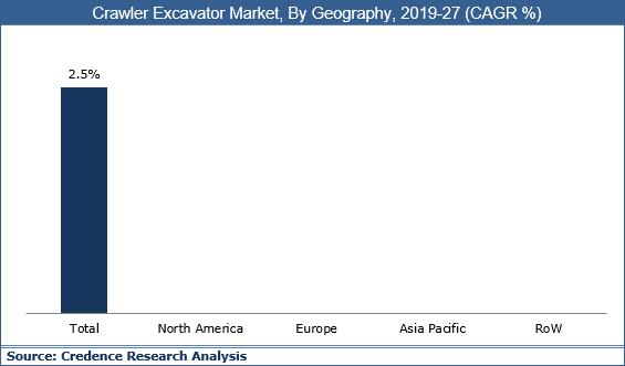 Crawler Excavator Market