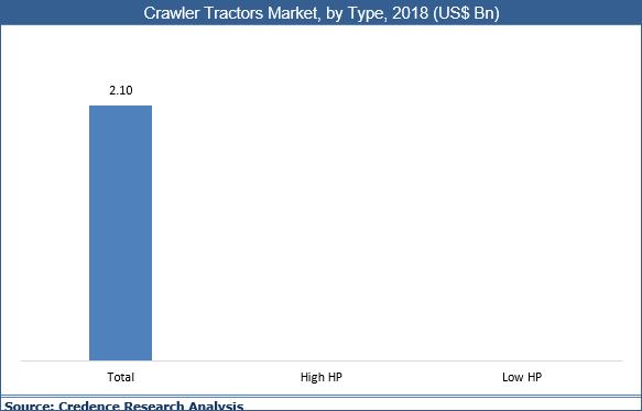 Crawler Tractors Market