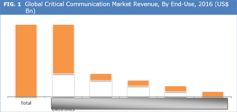 http://www.credenceresearch.com/img/report/critical-communication-market-by-end-use.png