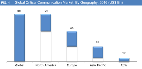 http://www.credenceresearch.com/img/report/critical-communication-market-by-geography.png