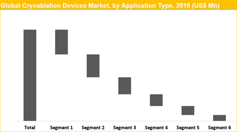 Cryoablation Devices Market