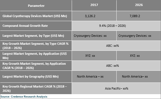 Cryotherapy Devices Market
