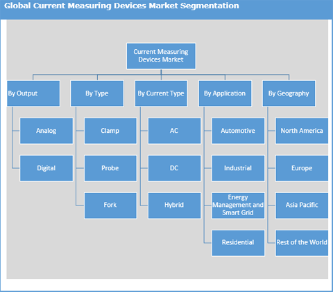 Current Measuring Devices Market