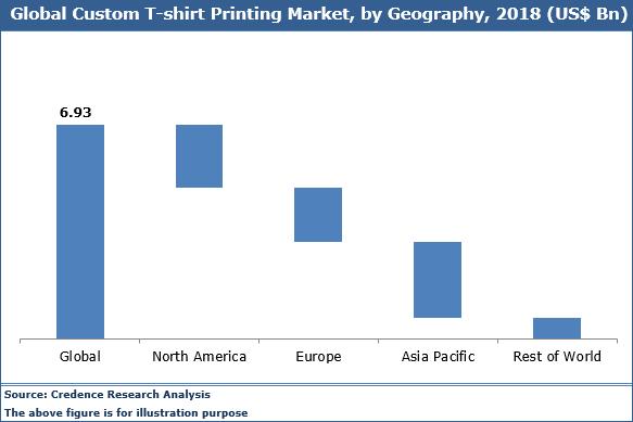 Custom T-shirt Printing Market