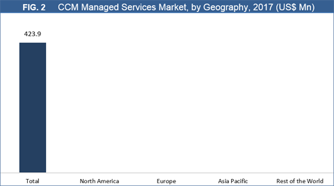 Customer Communication Management (CCM) Managed Services Market