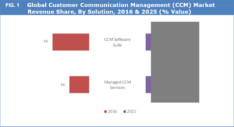 Customer Communication Management (CCM) Market