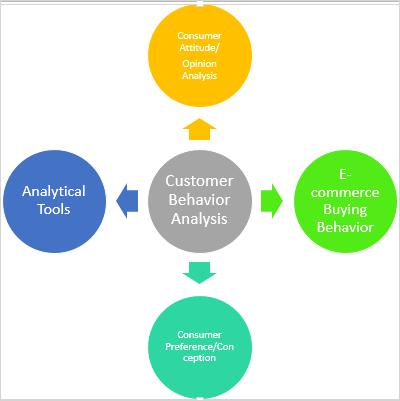 Customer Tracking & Behavior Analysis