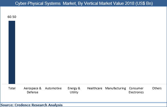Cyber-Physical Systems Market