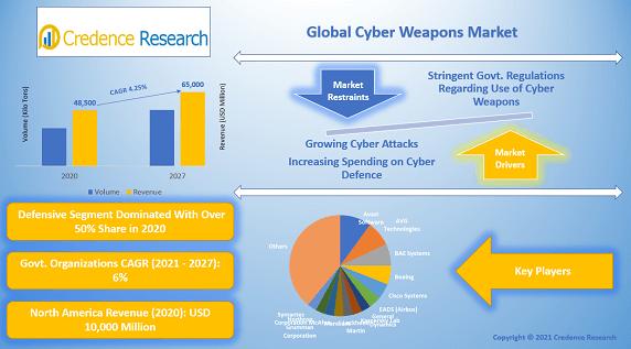 Global Cyber Weapon Market