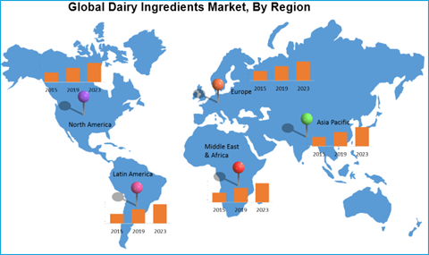 Dairy Ingredients Market